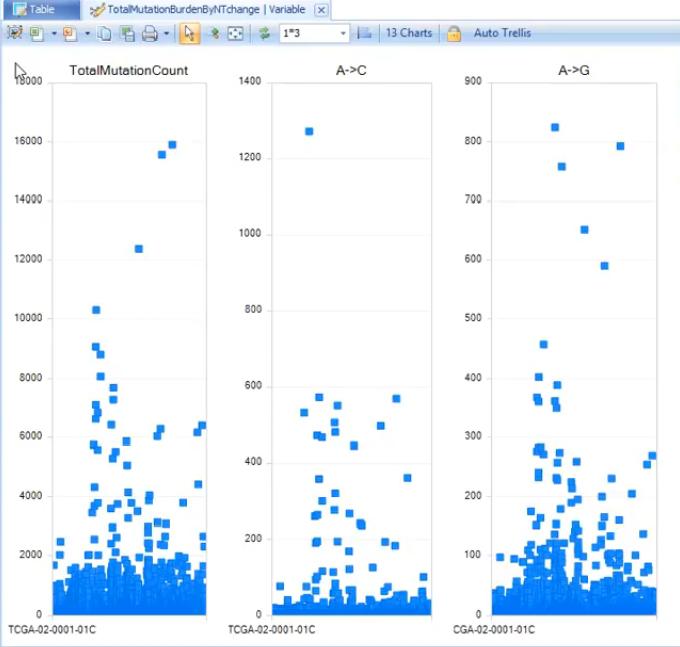 Mutation burden variable view. Y-axis represents mutation number. X-axis represents different samples.