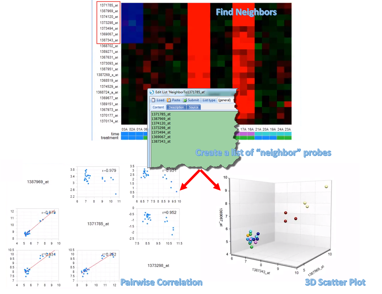 "Probes with similar pattern to probe 1371785_at are detected through Find Neighbors module. After a list of ""neighbor"" probes created, users can visualize the data pattern among those probes through pairwise correlation plots or 3D scatter plots."