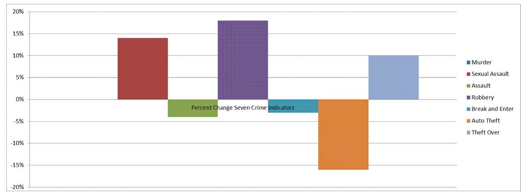 22 Division Crime Statistics - click on chart to see full details.