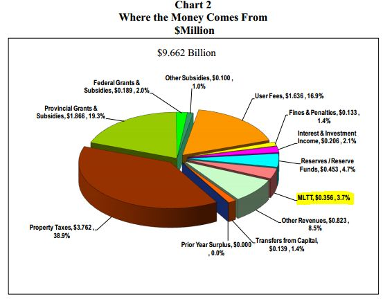 Revenue for 2014 Operating Budget