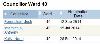 Candidates for Ward 40.JPG