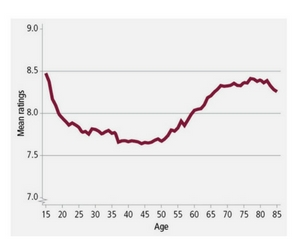 life-vsatisfaction-by-age.jpg