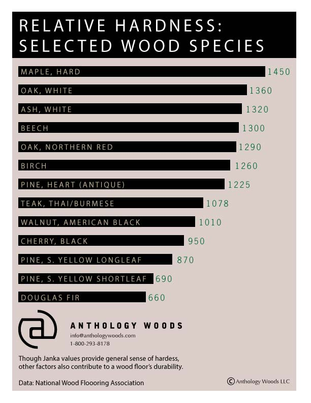 What is Janka hardness and why does it matter? — Anthology Woods