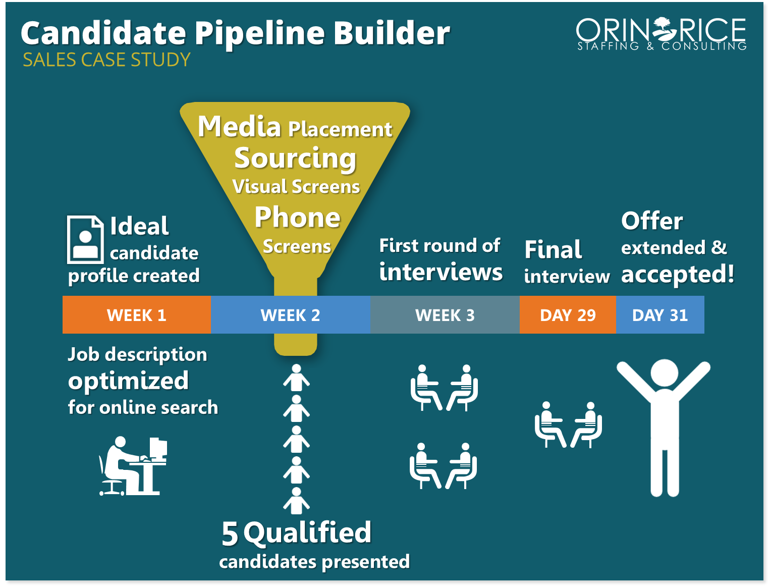 Candidate Pipeline Builder is based on the project not the hire.  Let us take the first 75% of the hiring process off your plate & filter through the noise!