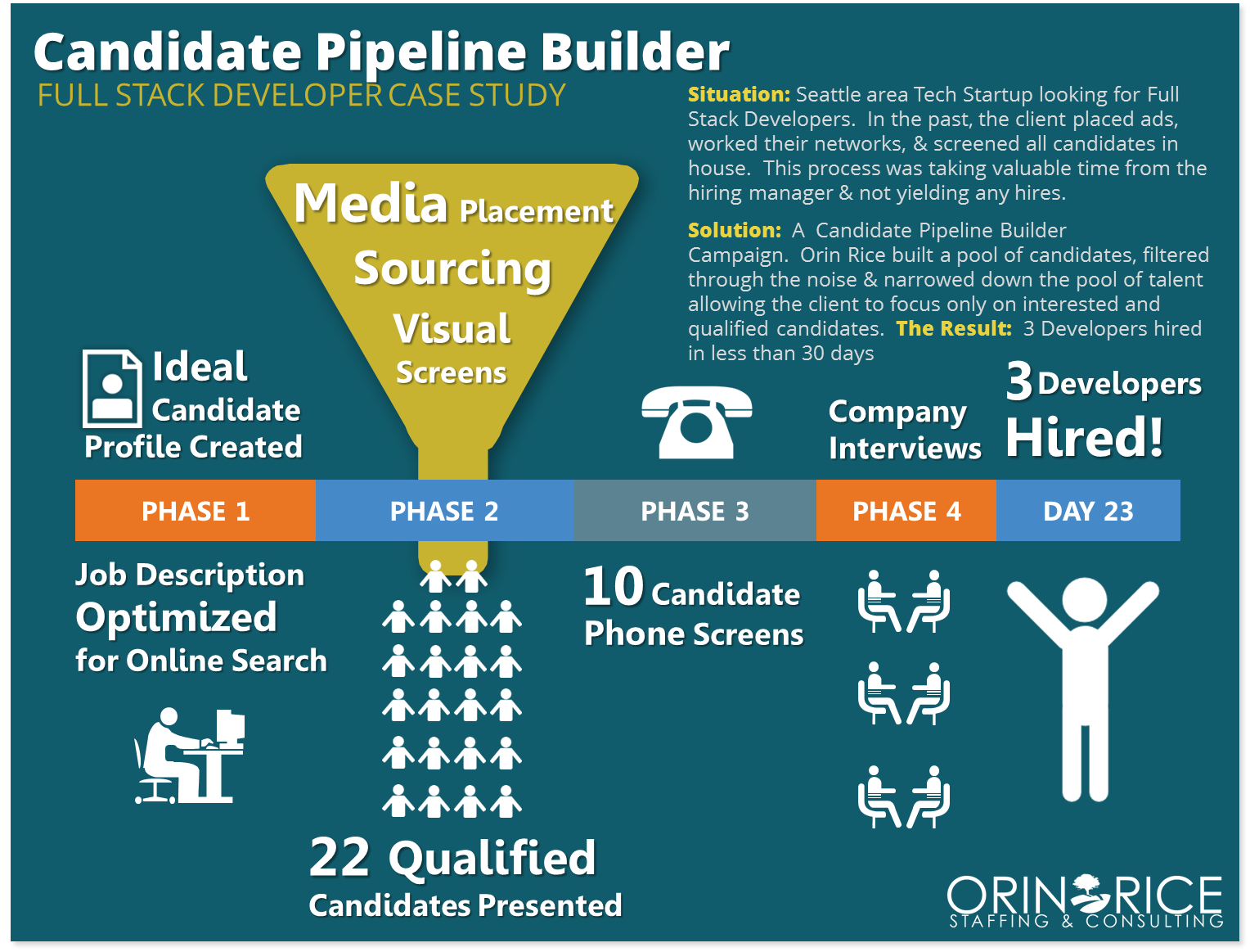 Seattle Staffing Firm Case Study
