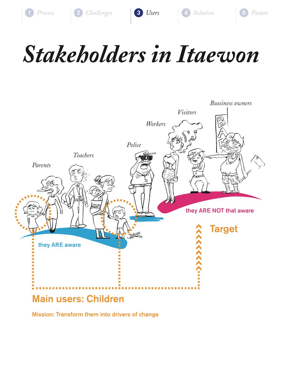 There were different stakeholders in this context, but the target user were the children.