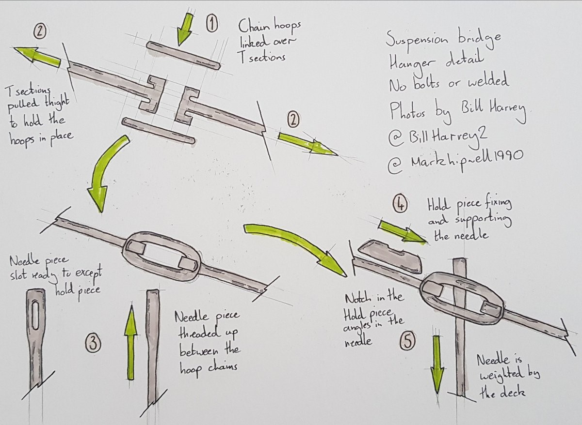 This disassembly courtesy of @markhipwell1990 and Twitter. A bridge engineer who can sketch like that is worth a follow.