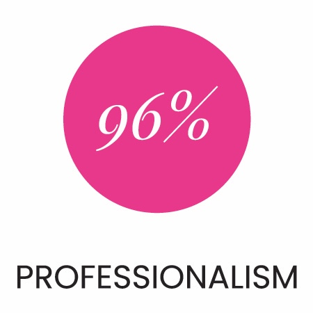 96% of our customers say Gennaro is professional.