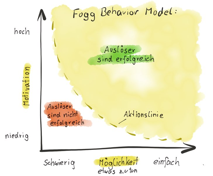 BJ Fogg Behavior Model.jpg