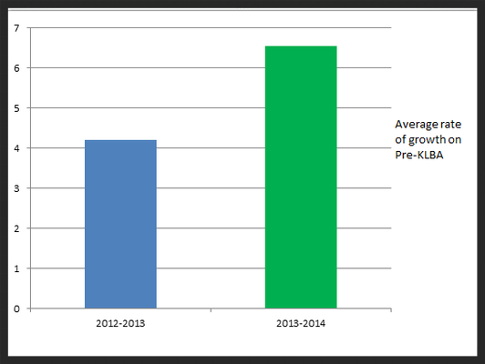 Growth rate from fall to spring compared by two years.