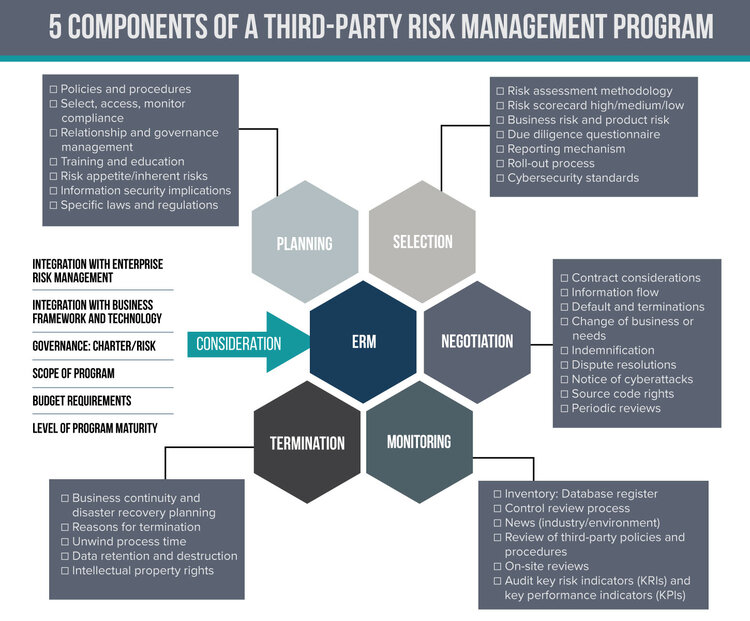 components-of-a-third-party-risk-management-system.jpg