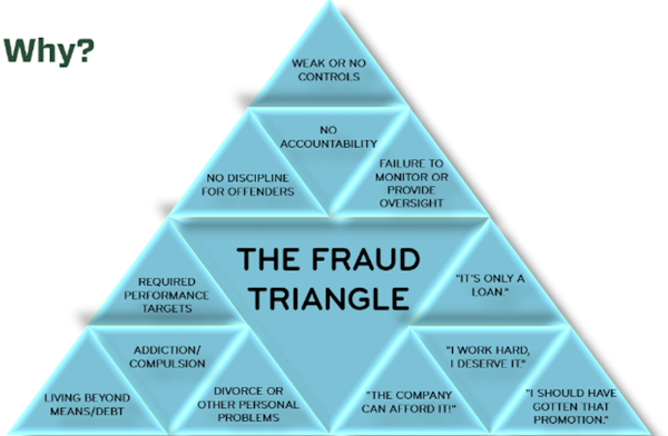 fraud-triangle-broken-down-scaled.png