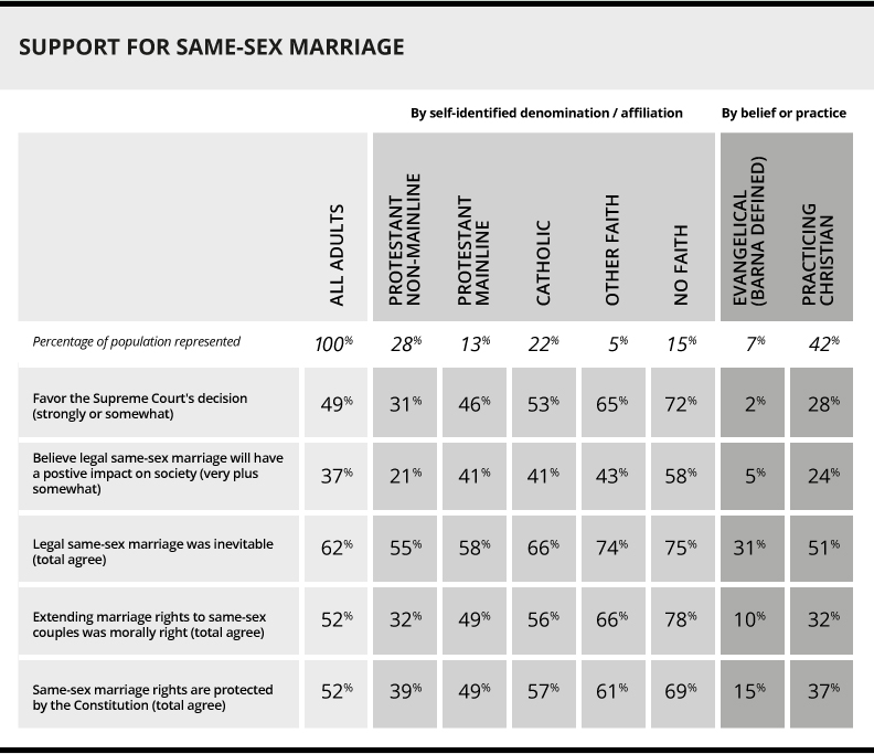 """Poll data courtesy of the Barna Group – """" Christians React to the Legalization of Same-Sex Marriage: 9 Key Findings """"."""