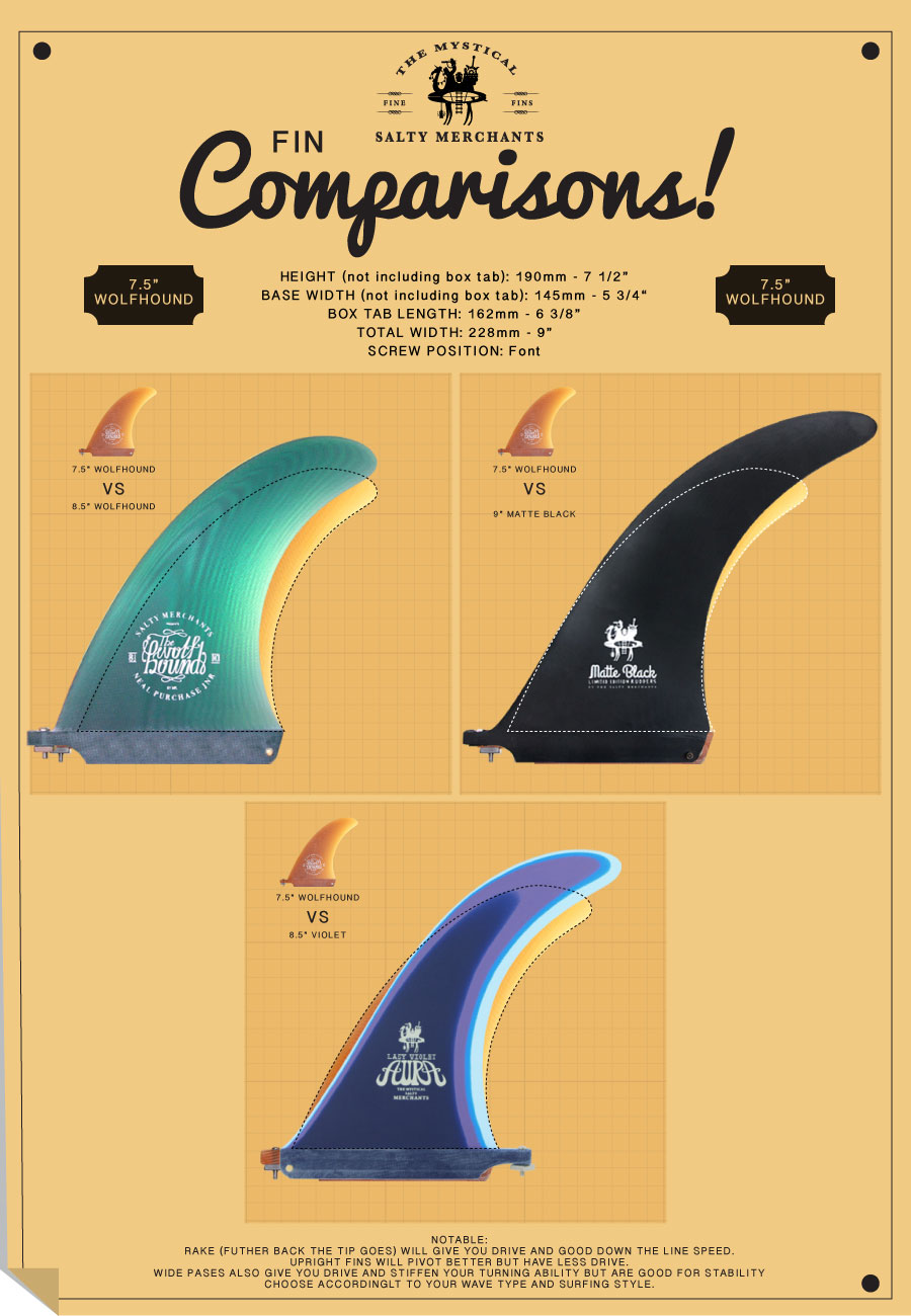 Compare the 7.5 Wolfhound to other small flex fins.