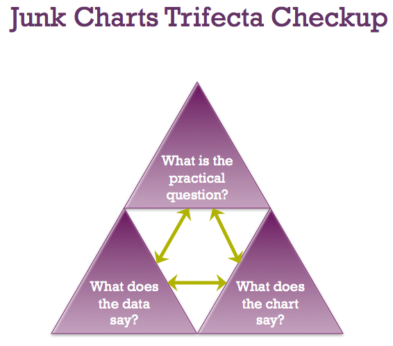 Junk Charts Trifecta Checkup ,  Junk Charts , May 2010