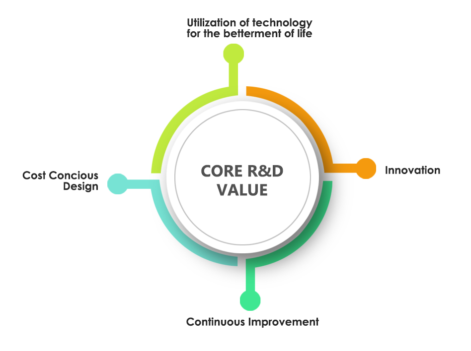 Our Core R&D Values - Renewable Green Energy affordable by All through technology innovation