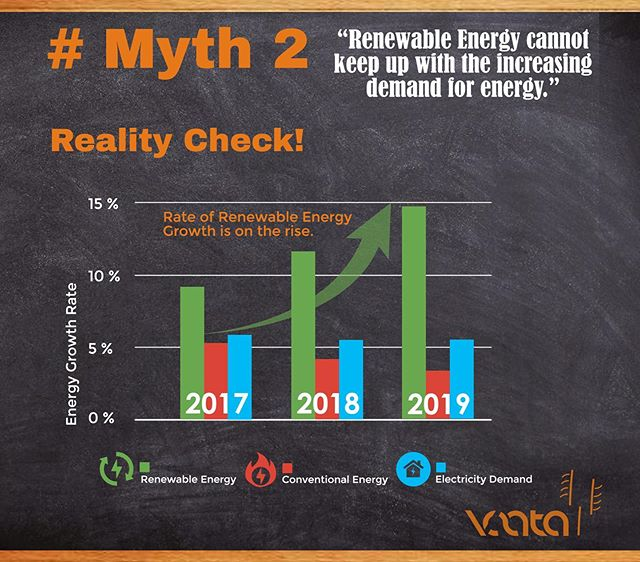 With Increase in electricity demand at an average growth rate of 5.5 %, the share of renewable energy satisfying this demand goes on increasing while the share of conventional energy is decreasing.  Source: Source: https://en.wikipedia.org/wiki/Renewable_energy_in_India  #renewableenergy #renewables #energy #cost  #forecast #cheapest #coal  #rise #myth  #realitycheck  #declining #windenergy #solarenergy #cleanenergy #renewables #windturbine #windpower #climatechange #wind #windfarm #electricity #cleanjobs  #solar #windturbines #windmill #windrad #greenenergy #solarpower #offshore #enercon #environment