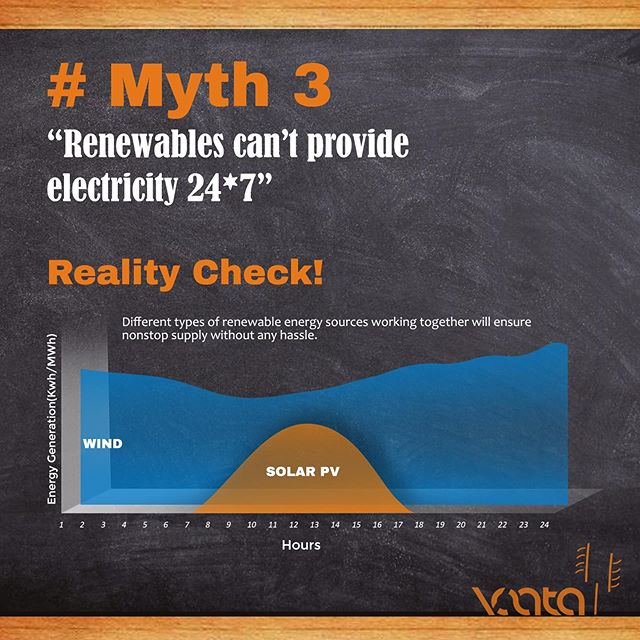 Myth 3: Renewables can't provide electricity 24*7  Reality Check: As the sun goes down, wind production generally increases. Though a single technology cannot deliver all energy needs, a balanced mix of technologies will ensure nonstop supply without any hassle.  Wind and solar can work together to help meet energy demand 24*7.  Visit: https://www.vaata.com/  #wind #wind #solar #renewables #electricity #energy #technologies #production #technology #help #allenergy  #hassle  #nonstop  #increases  #goes  #ensure  #thesun  #mix  #visit  #balanced  #myth  #realitycheck  #without  #single  #provide  #deliver  #worktogether  #demand  #needs  #meet  #supply