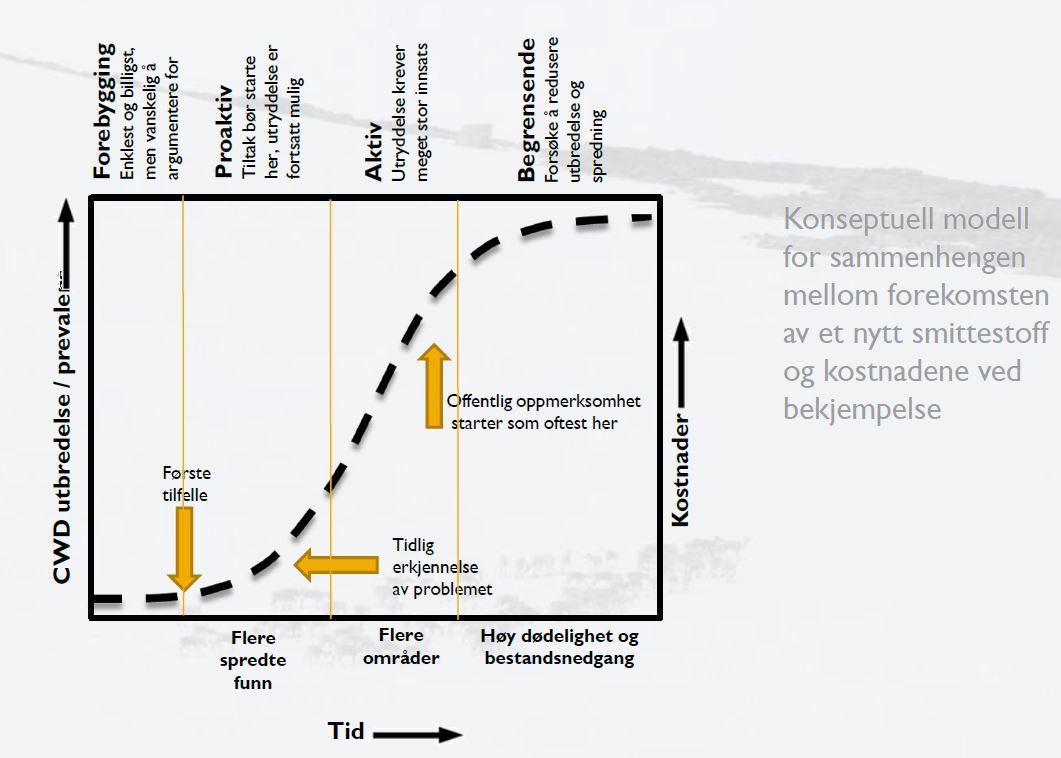 Hvor i forløpet vi er er usikkert, men det anbefales å komme raskt på banen med effektive tiltak.Klikk for stort bilde. Figur: Bjørnar Ytrehus/NINA.