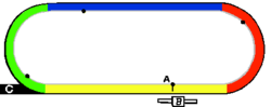 Generic left-handed racetrack diagram: A = finish line, B = grandstand, C/black = chute , Yellow = homestretch , Red = first turn, Blue = backstretch , Green = 2nd/last turn, gray inside line = rail and the white center is the infield. Black dots note standard locations of the poles that measure distance to the finish.
