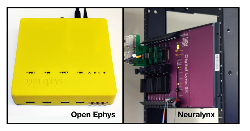 The Open Ephys acquisition board (shown here in a special-edition yellow case) measures 16 x 16 x 4 cm, weighs 0.3 kg, and costs approximately $30 per channel. The Neuralynx Digital Lynx SX system measures 45 x 27 x 30 cm, weighs quite a bit more than 0.3 kg, and costs approximately $1000 per channel.