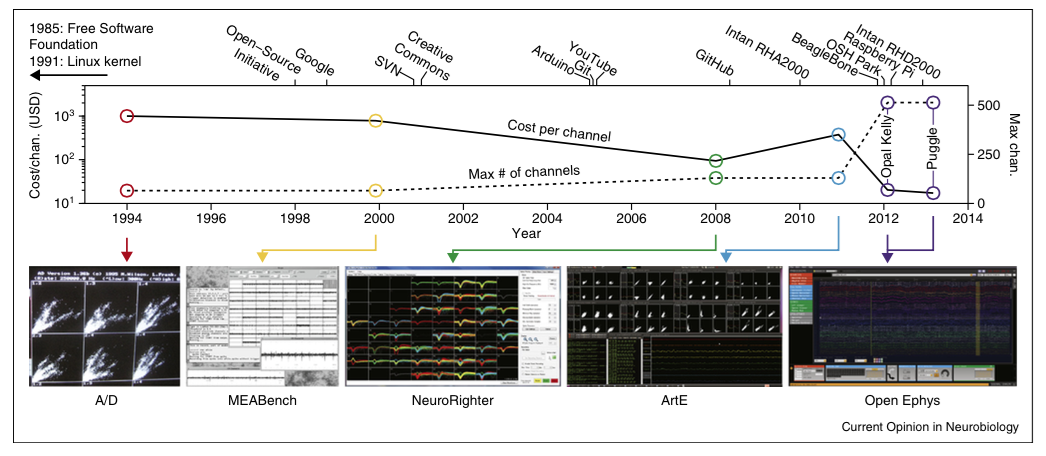 """Figure 1 from Siegle et al. (2015) """"Neural ensemble communities: open-source approaches to hardware for large-scale electrophysiology."""" Current Opinion in Neurobiology  32 : 53-59."""
