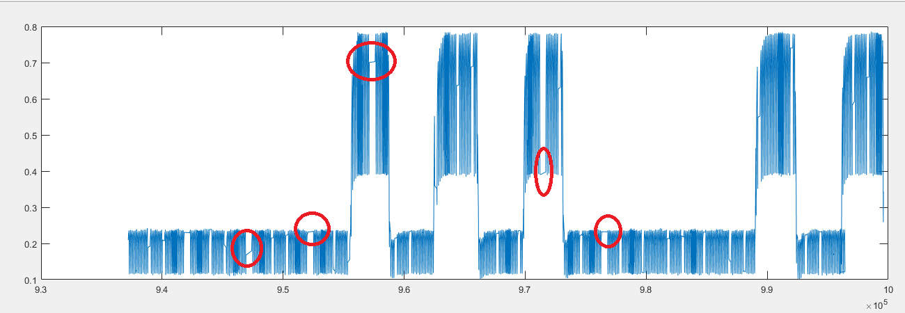 Example of affected data Example of affected data, plotted as timestamps vs. Voltage - jumps are apparent.
