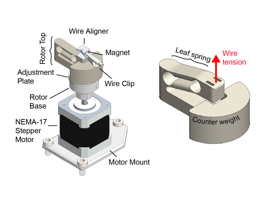 An auto-aligning, 3D-printed leaf spring  allows the wire bundle to be  quickly attached  to the twisting motor provides constant wire tension during a twist and can withstand  fast turn rates .