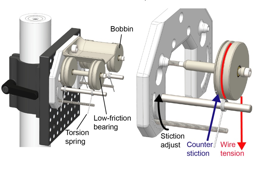 A Quick-draw wire feeder  allows wire to be pulled from up to 4 pre-loaded bobbins. There is  no need to fold wire  before it is twisted.