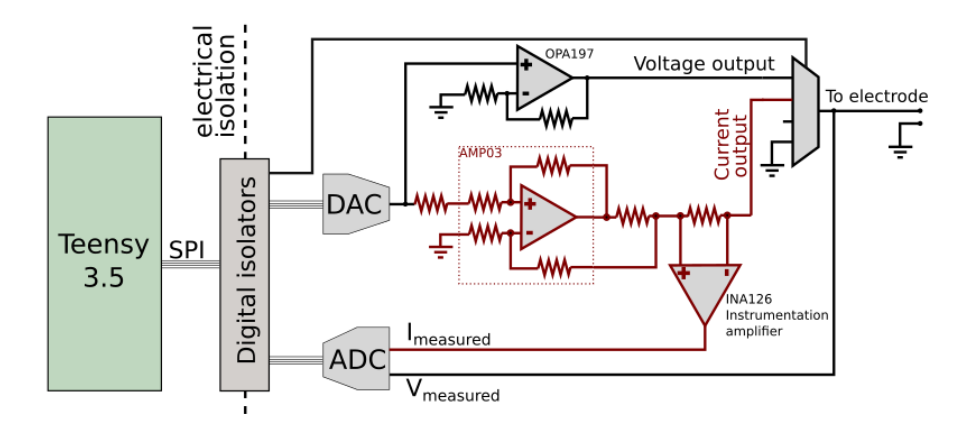 A galvanically isolated stimulation circuit  allows on-the-fly selection of voltage or current stimulation, along with automatic electrode discharge between stimuli.