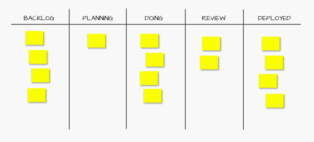 Example workflow in a kanban board