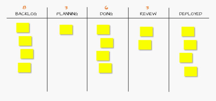 Kanban board with WIP limits marked in red