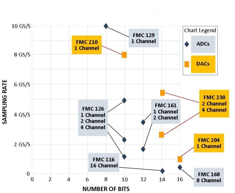 4DSP ADC/DAC