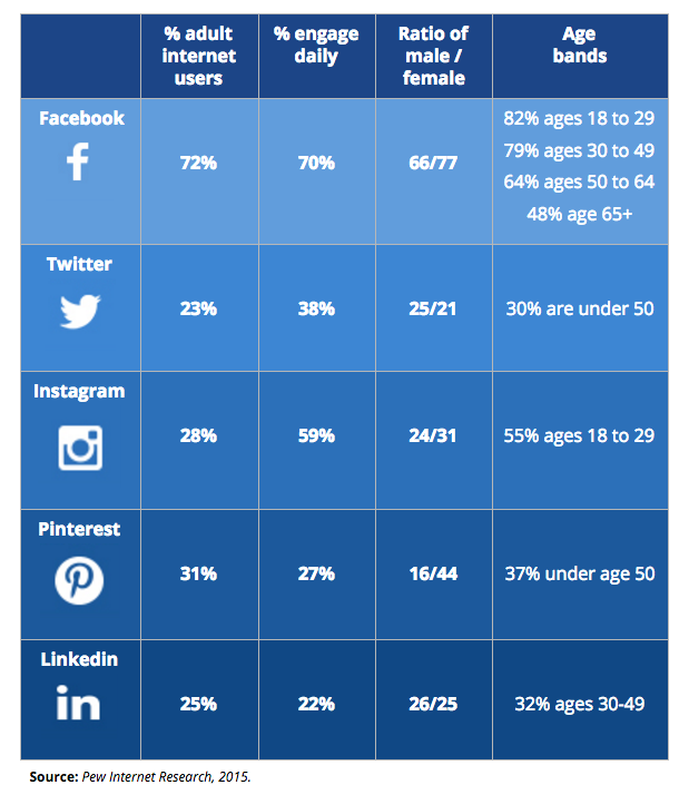 Social Media Comparison Table.png