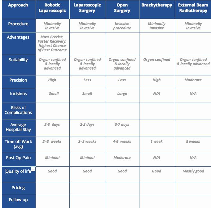 Prostate Cancer Treatment Comparison.png