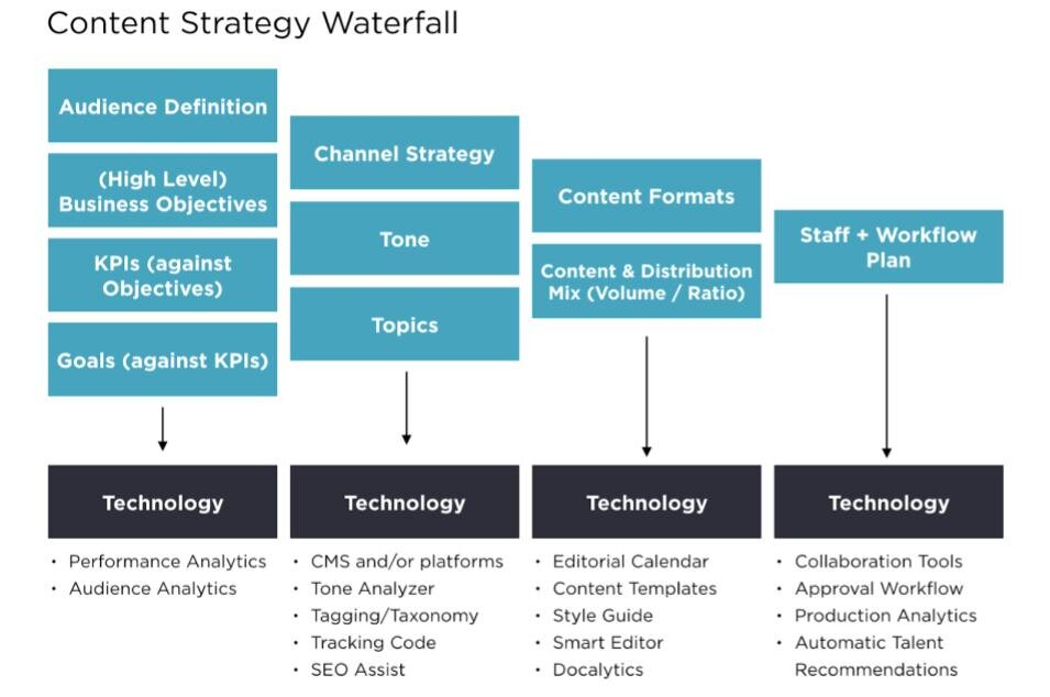 content strategy 'waterfall'.jpg