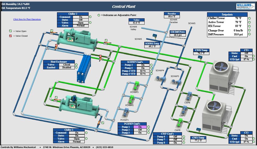 3D Central Plant