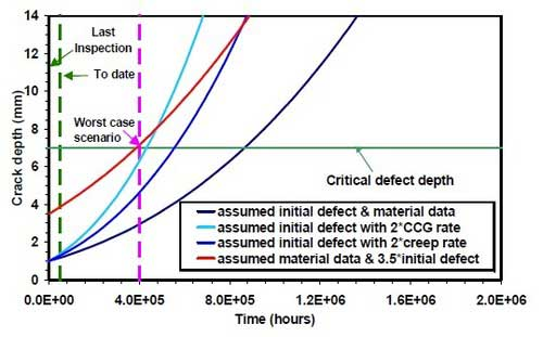 Typical fatigue crack growth assessment and sensitivity analysis.