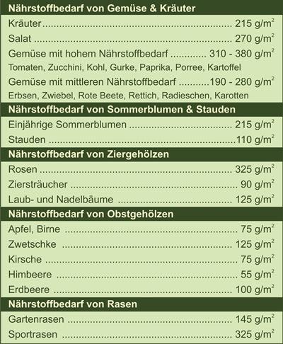 Nährstofftabelle