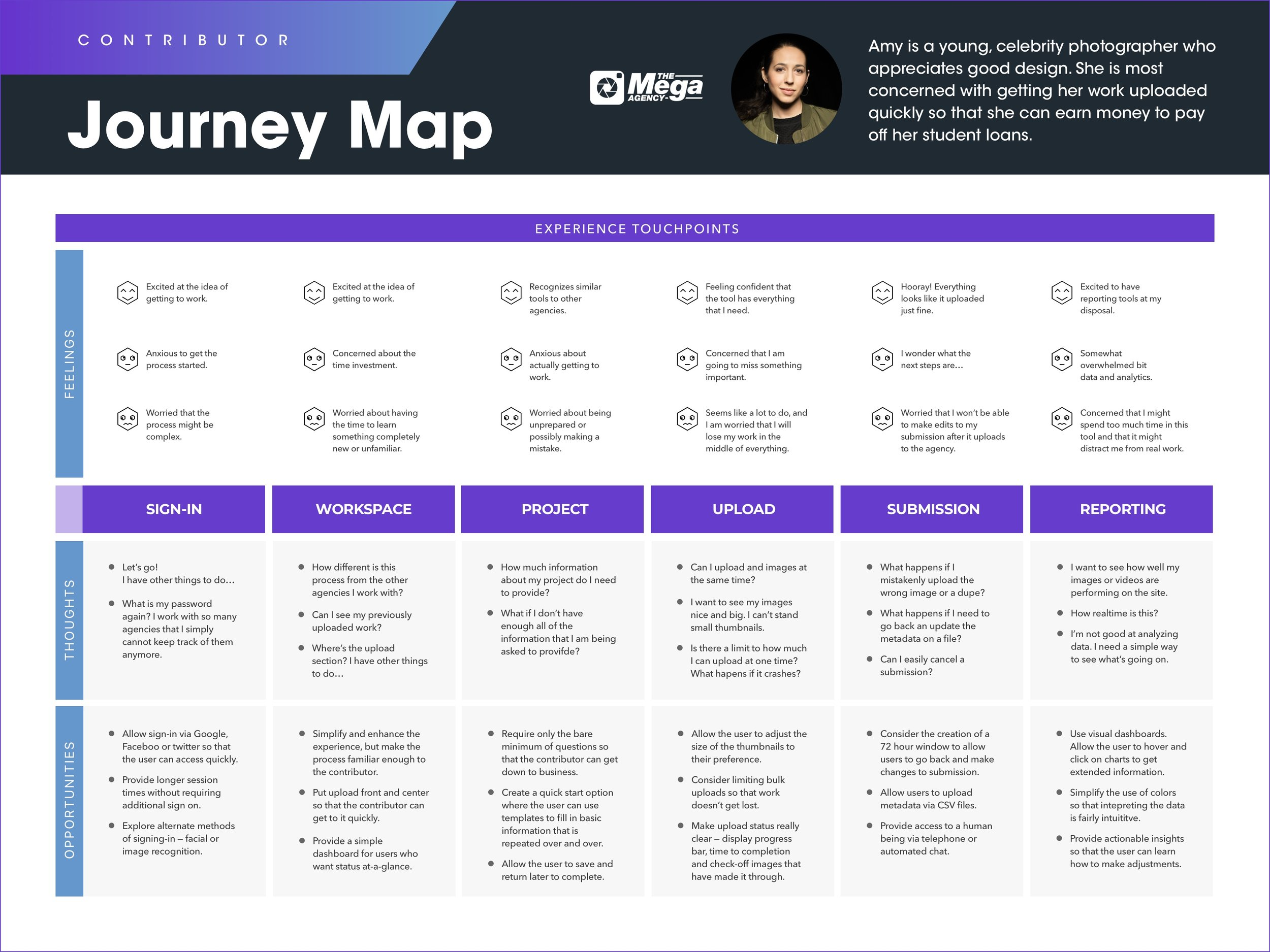 - It was important for me to have a sense of how someone might interact with the product that I was designing. Journey maps uncovered the user's thoughts and feelings every step of the way, revealing opportunities to address paint points and deliver valuable solutions.