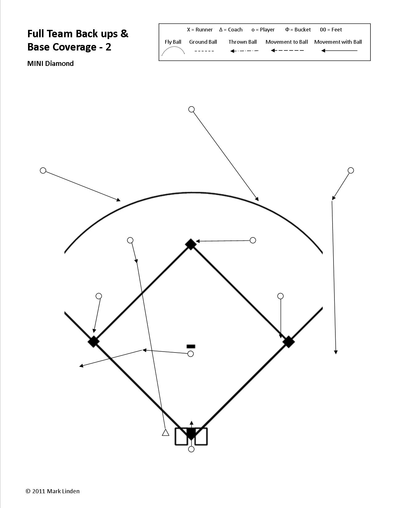 "In this example we have a ball hit to the shortstop:  --> The rule for the other three infielders is to cover a base.  --> The rule for the CF and RF is that because they are not playing the ball they are backing up a base.  --> The rule for the Pitcher is ""Always move towards the ball"". In this case the Pitcher does not field the ball so they continue running in a straight line towards third base. They see the base is covered, so go to their next responsibility of  b acking-up the base.  --> The rule for the LEFT FIELDER, because the ball is hit to an infielder in front of them, is to go for the  b all. Not until they see the ball is caught by the fielder in front of them does their responsibility change to moving to back up a throw. In this case getting to the initial backing-up position is not a concern because the Pitcher is backing up third base.  However, the Left Fielder does visually follow the ball and prepares for the possibility that the ball may be moved around the infield and they may be needed, later in the play, to back up a throw to second or third base."