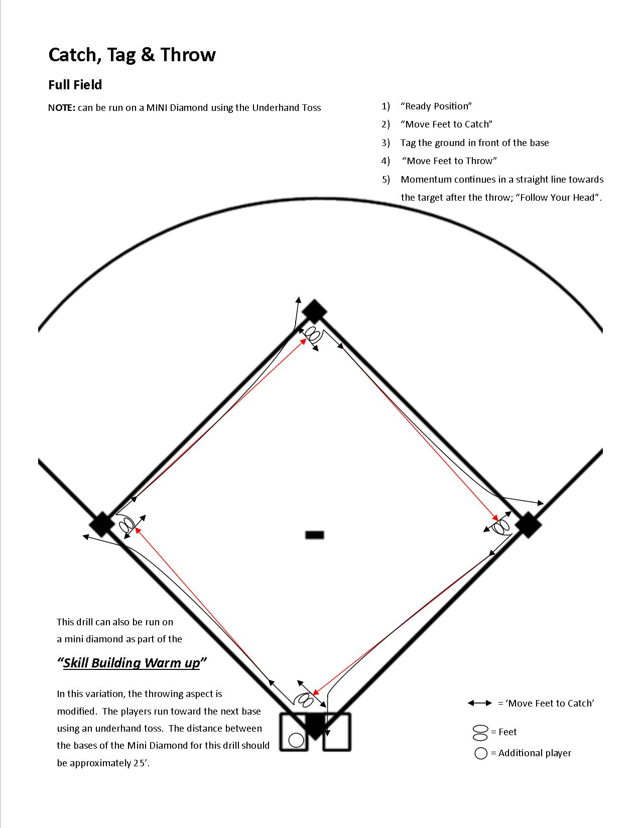 "Five players are needed to run this drill. Two at the base the drill starts and one at each of the other bases. Home plate is the logical place to start so we put two players there. Assuming 12 players on a team, we run this drill with six players; the sixth player can start second base. (We can set up a second diamond in the outfield using throw down bases, and have a second group of six running the drill on that diamond. Another option is to run another drill with six players in the outfield. If the other six player drill requires use of the infield, this drill can be the one run in the outfield.  First base is considered a generic base regarding making a tag, which is put down where a runner coming from home would be sliding. We want the players to stay consistent in their actions and not have to do something different when taking a throw at first during the drill.  This drill is all about the players being disciplined in their actions. it is our responsibility as coaches to police the actions (not results) in the drill. If the players get lazy with their movements (and they will) we stop the drill get them refocused and get them back at it.   ACTIONS:    --> ""Ready Position"" in preparation for the throw    --> ""Move Feet to Catch"" / ""Ball First, Base Second""    --> Put the tag on the ground on the side of the base the runner would be sliding into. (kids will often simply wave their glove at the base for the tagging action - we DO NOT allow this to happen. We stop the drill immediately and have that player make a proper tag.    --> Get glove side of the body facing the next base...    --> ""Move Feet to Throw"" and ""Follow Your Head""...    --> The player then rotates to the next base"