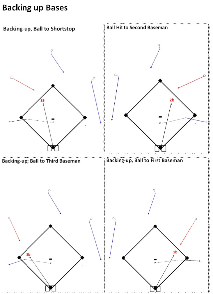 Backing-up Balls Hit to the INF - OF & P.jpg
