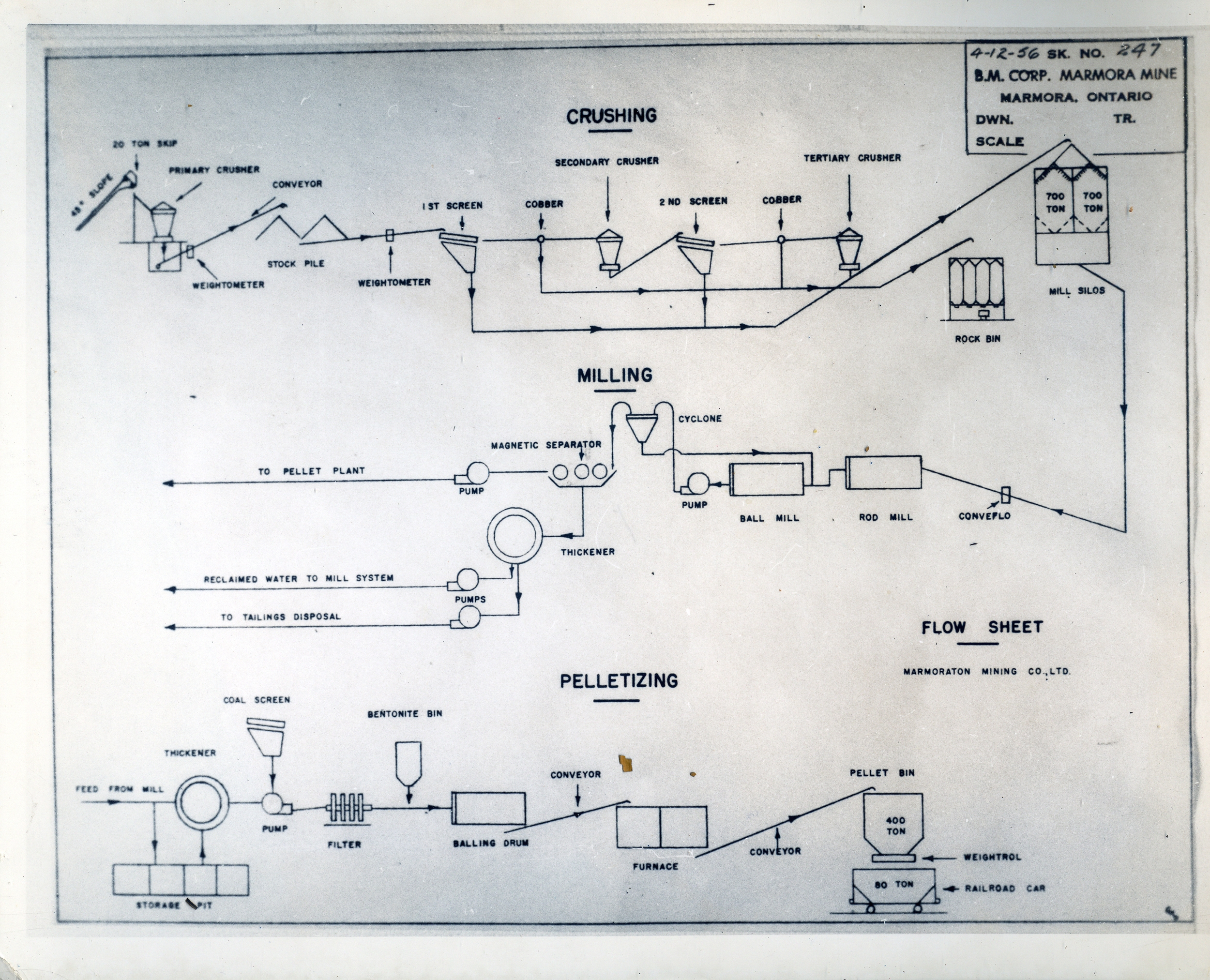 1956 Marmoraton Mine  schematic  Crushing,  milling & pelletizing