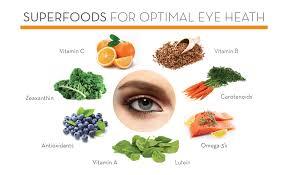 nutrition for eyes.jpg