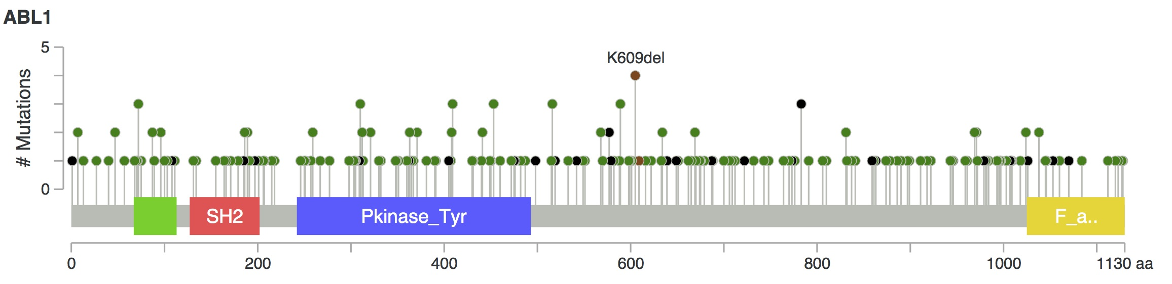 Many mutations in Abl are located in the kinase domain, the molecular target of therapy (figure from cbioportal).