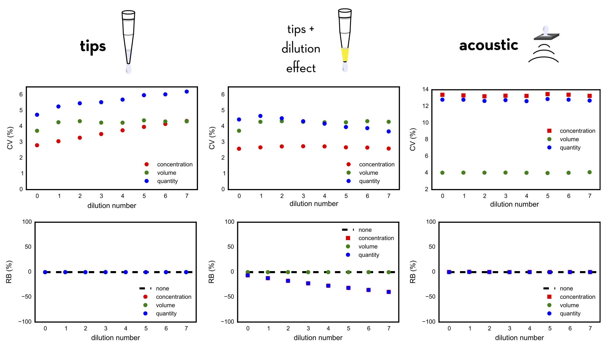 Bootstrap modeling of a simple dilution series generated using disposable tips, washable tips, and acoustic dispensing demonstrates how strikingly different bias and variance profiles emerge. Hanson et al. JCAMD 29:1073, 2015.