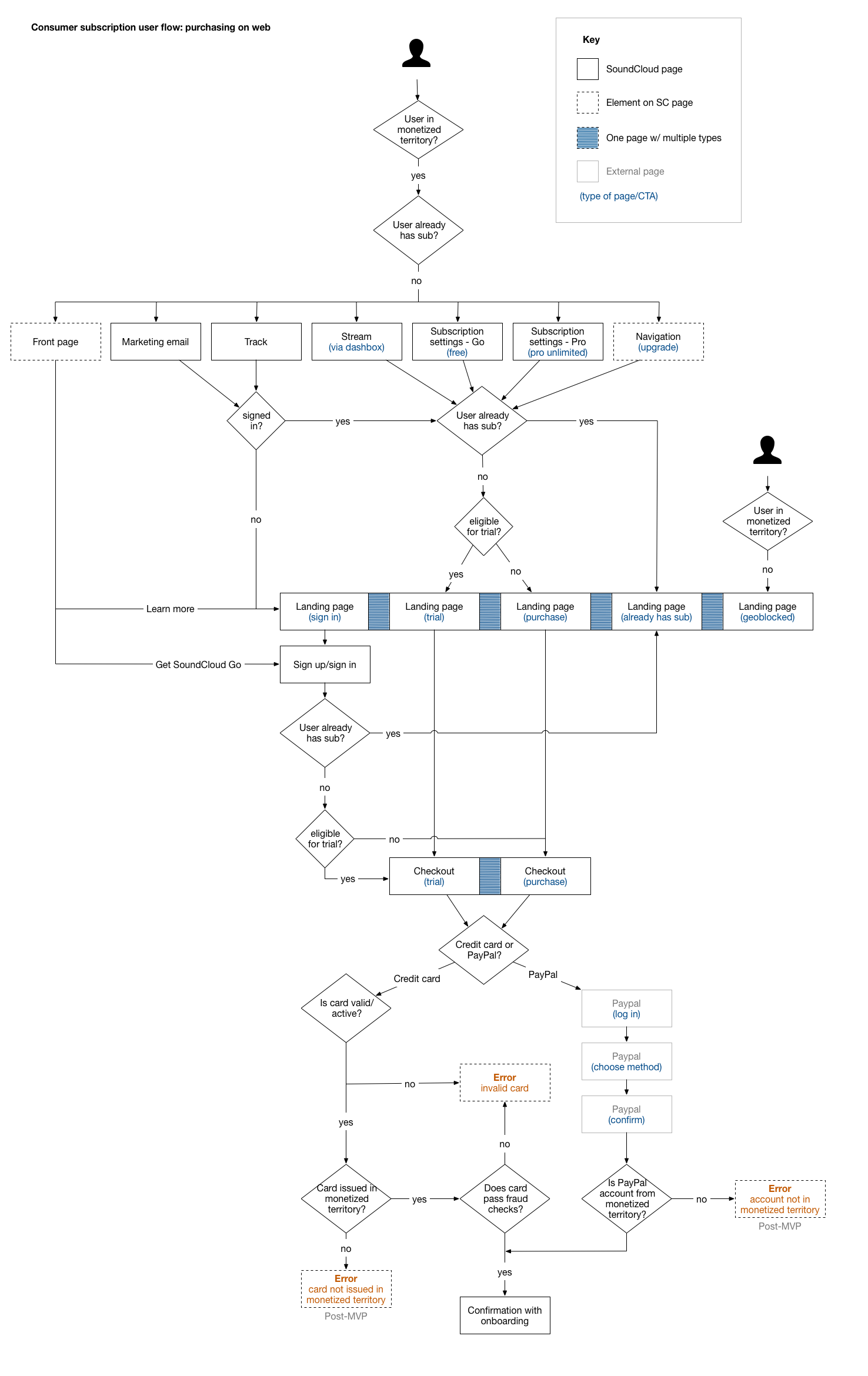 Web purchase user flow.png