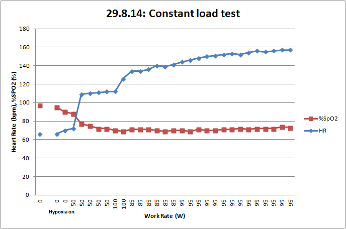 Session 3 - cycling, constant load