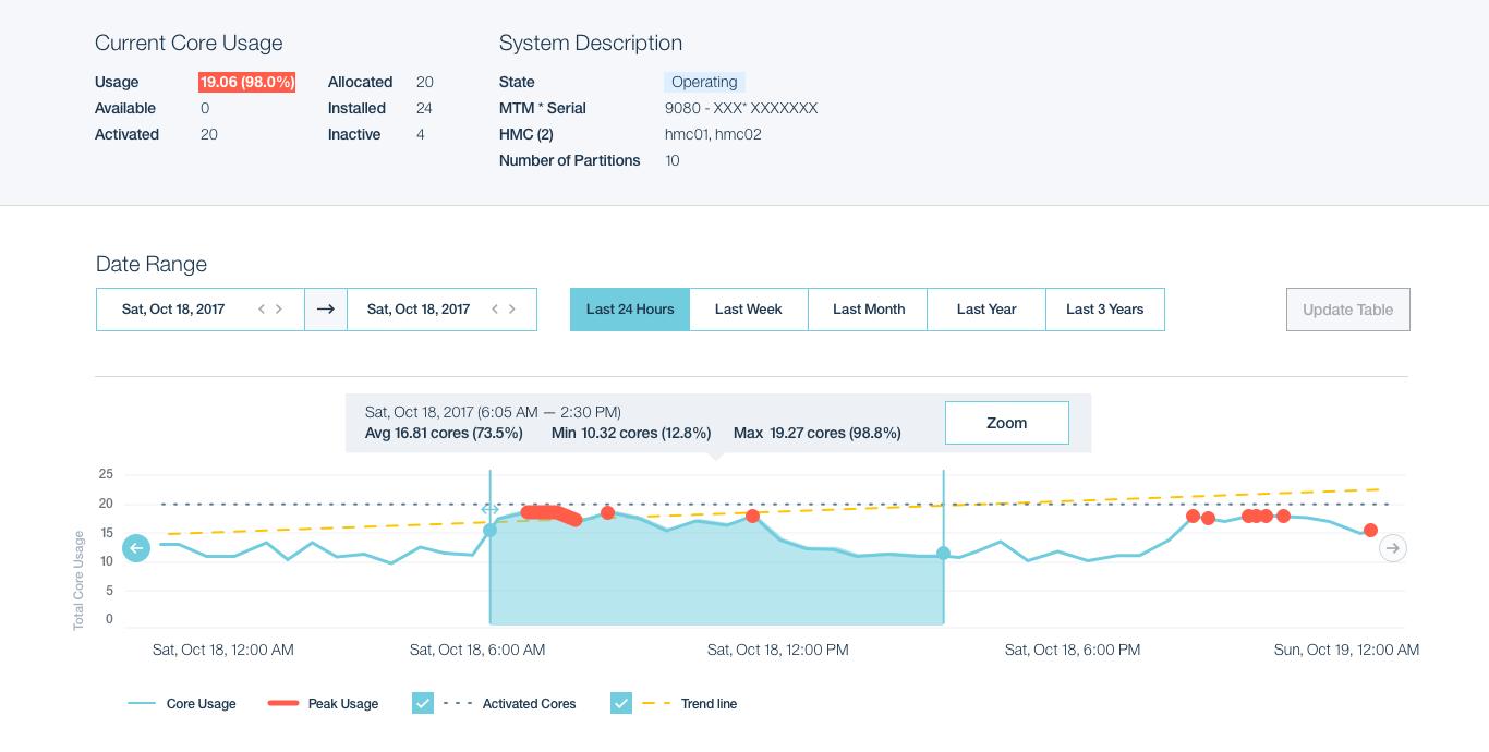 IBM Cloud Management Console